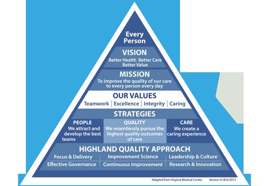 Highland Quality Approach Strategic Framework